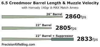 22 Creedmoor Ballistics Chart 6 5 Creedmoor Barrel Length Muzzle Velocity