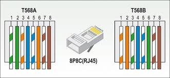 how to crimp your own custom ethernet cables of any length Ethernet Cable Color Code Diagram wiring sequence as for which one to use when making your own ethernet cables, it doesn't really matter t 568b is fairly common in the us because it's ethernet cable - color coding diagram pdf