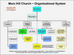Church Organizational Chart Sample Church Invitation Letters To Church Anniversary