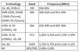 Cellular Frequency Chart Wireless Antennas For Cellular Applications