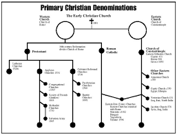 Chart Of Different Christian Denominations Church History Timeline Online Charts Collection