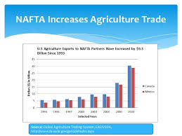 nature and functions of nafta cost benefit analysis nafta encourages manufacture
