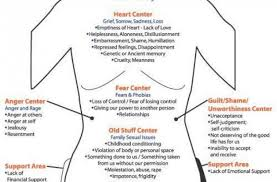 Psychology Chart Body Chart Maps Rolfing Body Psychology