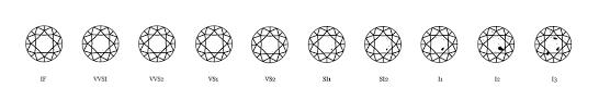 Diamond Clarity Guide Diamond Guide Niche Jewellery