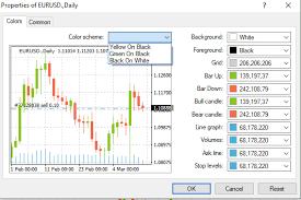 Customizing Your Mt4 Trading Platform Settings Alvexo