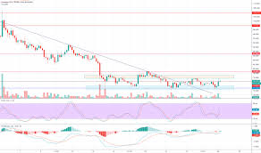 Page 19 Ltc Usd Litecoin Price Chart Tradingview