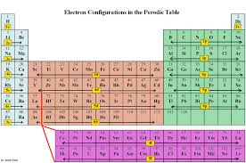 Electronic Configurations Intro Chemistry Libretexts