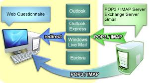 how imap works how web questionnaire works compressweb enhance your web