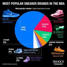 Nike Shoe Sales Chart How Nike Took Over The Nba Sneaker Game