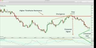 Understanding And Trading With The Momentum Indicator