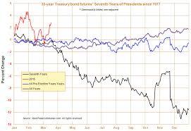 Almanac Trader Seventh And Pre Election Year Seasonal