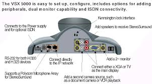 polycom vsx 5000 video conferencing system gavx polycom soundstation 2 rj45 pinout at Polycom Soundstation Wiring Diagram