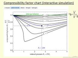 Compressibility Chart For Co2 Compressibility Factor Chart Interactive Simulation