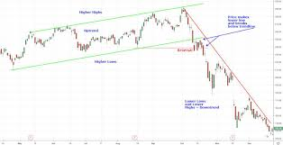 Circle K Stock Price Chart Reversal Definition And Trading Uses