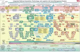 Government Flow Chart Acquisition Process Flow Chart Diagram Land Malaysia Merger