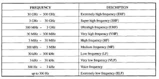 Freq Range Chart Navy Frequency Band Use