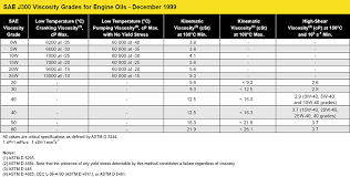 Fuel Oil Fuel Oil Grades