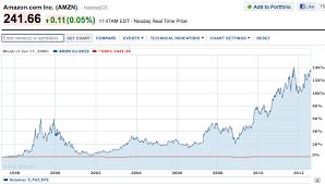 Netflix Inc Nflx Interactive Stock Chart Amazon Stock