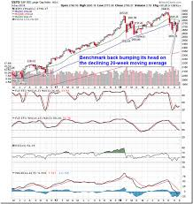 S P 500 May Have Gapped Above 50 And 200 Day Moving Averages
