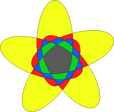 Venn Diagram Color A Survey Of Venn Diagrams Graphs Associated With Venn Diagrams
