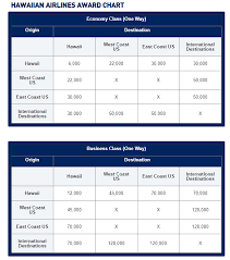 Jetblue Now Has An Award Chart For Hawaiian Airlines Flights