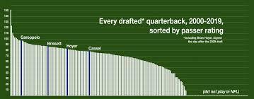 Bill Belichick Keeps Drafting Good Quarterbacks Because Hes