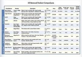 Hydraulic Oil Comparison Chart Oil Absorbent Products Boatus Foundation
