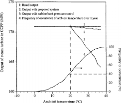 Ambient Temperature Chart Temperature Profile Of Ambient Air Acc Inlet And Tes