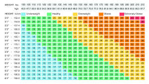 Age Height Weight Chart For Female In Kgs Healthy Hesongbai