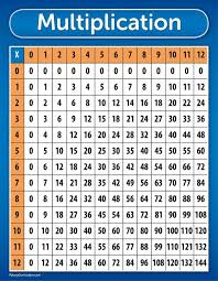 Multiplication Table Chart Poster Laminated 17x22 Tear Resistant High Quality