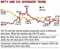 India Vix Vs Nifty Chart What Is The Volatility Index