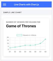 Adding Charts In Ionic 4 Apps And Pwa Part 1 Using Chart Js