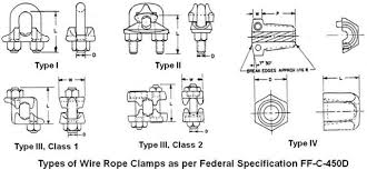 Practical Maintenance » Blog Archive » Rigging Hardware U2013 Wire Bulldog Clamp Wire Rope