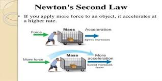 Laws Of Motion Examples Newtons Second Law Of Motion Explanation Newtons Third