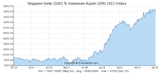 Indonesian Exchange Rate Calculator Forex Sites For Sale