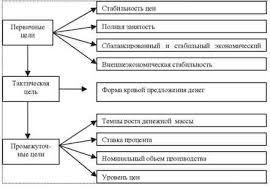 Денежно кредитная политика ЦБ РФ реферат курсовая работа  Цели кредитно денежной политики
