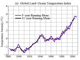 Global Mean Temperature Chart Global Mean Temperature Rising Chart Google Search