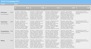 world lit rubric edu essay ib world literature essay rubric
