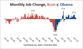 Obamas Economic Sleight Of Hand Factcheck Org