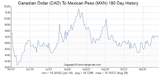 Canadian Dollar Cad To Mexican Peso Mxn Exchange Rates