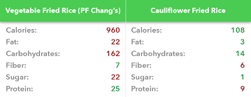 fried rice nutrition facts