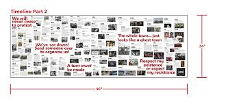 Picture Timeline 400 Years Timeline 400 Years Of Inequality