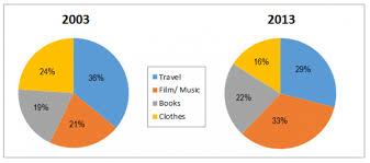 The Pie Charts Below Show The Online Sales For Retail