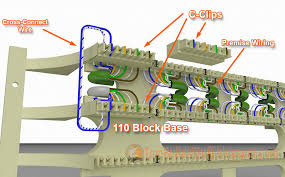 how to wire a 110 block telephone connector a 110 block consists of a base that gets mounted on a wall or panel along a number of c clips that allow you to make connections
