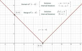 Range And Domain How Do You Find The Domain And Range Of Y X 6 Socratic