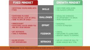 Fixed Vs Growth Mindset Chart Type Of Resource Artifact Primary 3 Reshas Content