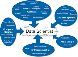 top 5 skills every data scientist should know in 2017 skills for data scientist