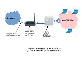 wireless router dsl modem rig that maheshrs a diagram of my home network made up of d link 2730u dsl modem and