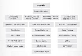 Car Dealership Organizational Chart Car Dealer Car Dealer Organizational Chart