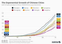 Gdp Growth Rate Comparison Chart Chart The Explosive Growth Of Chinese Cities Statista